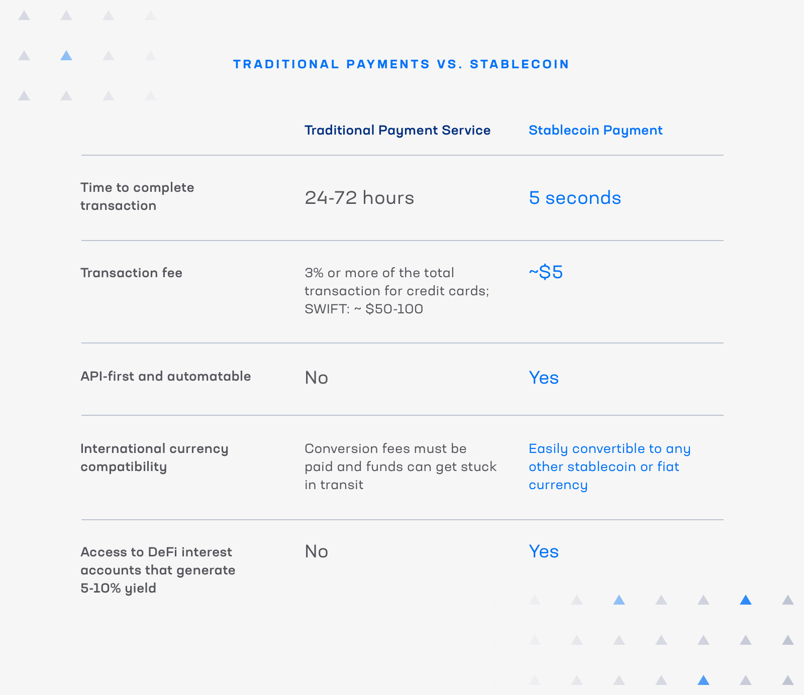 Traditional Payments vs. Stablecoin [INFOGRAPHIC]